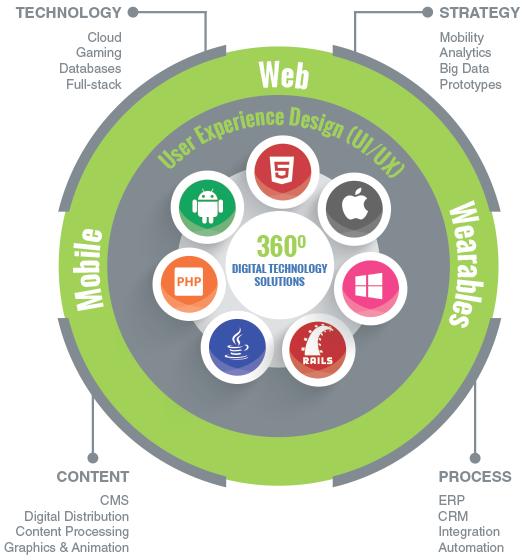 Our Core Services - KiwiTech