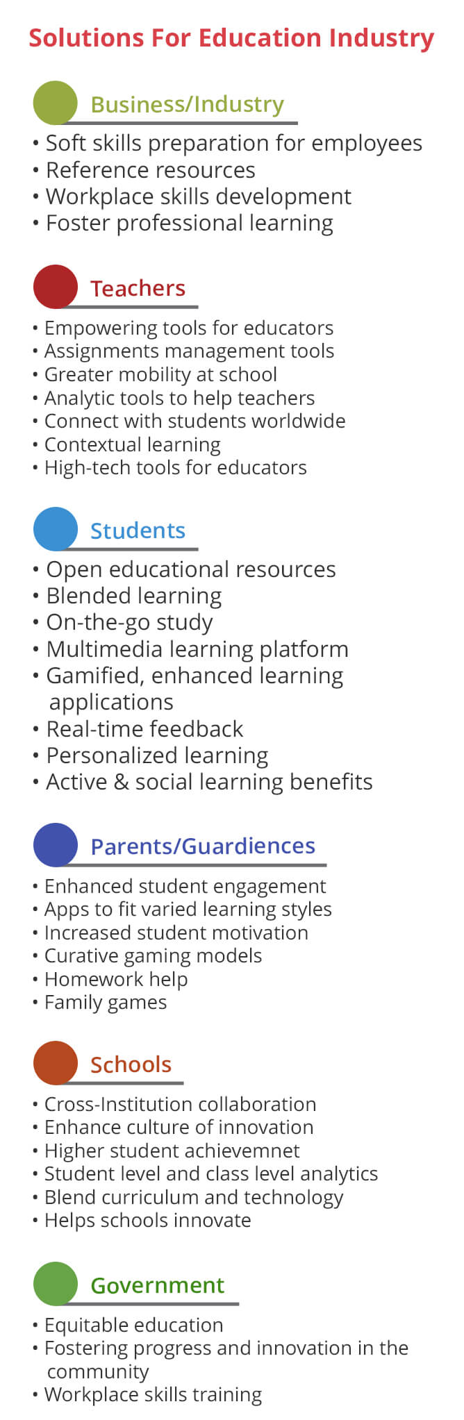 Education Infographic - KiwiTech