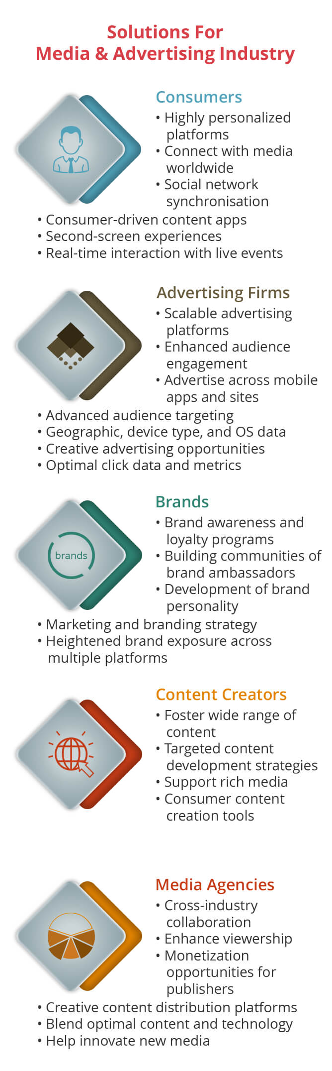 Media & Advertising Infographic - KiwiTech