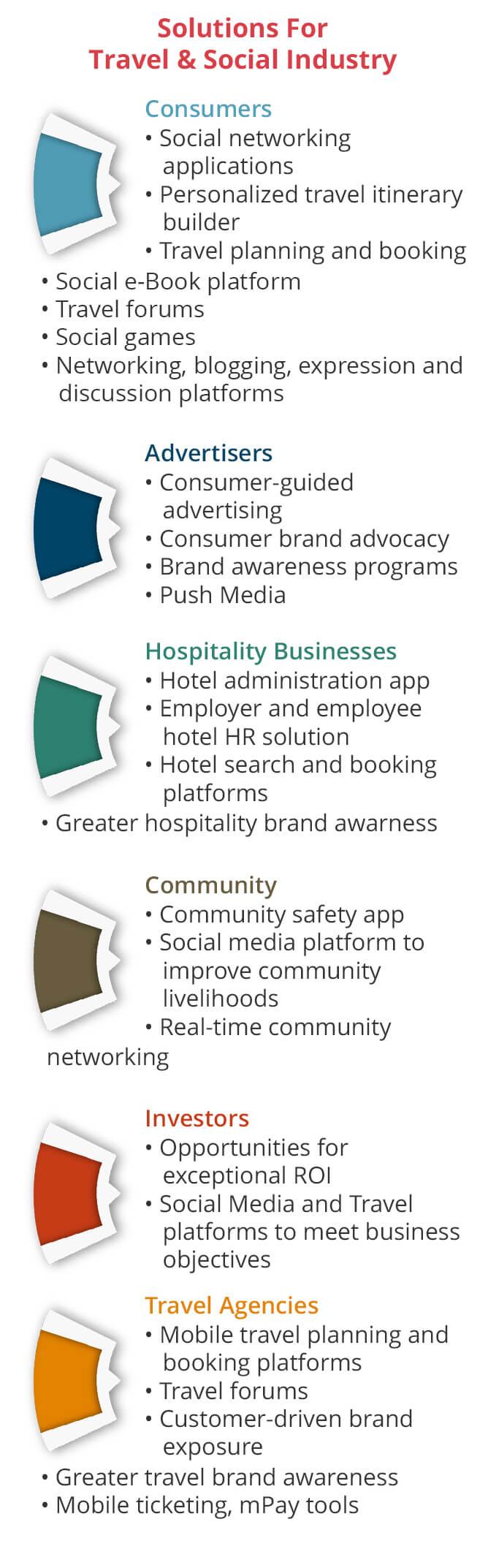 Hospitality & Social Media Infographic - KiwiTech